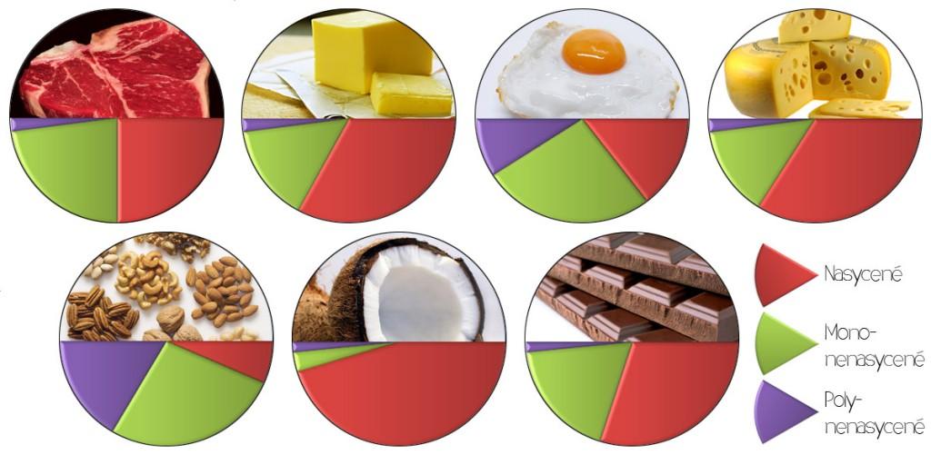 nasycené tuky profil