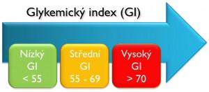 Glykemický-index